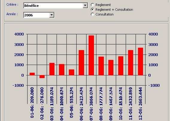 logiciel medical medicalplus statistiques